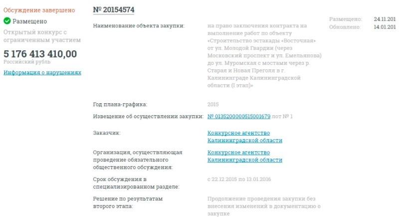 Проведение конкурса на официальном сайте госзакупок